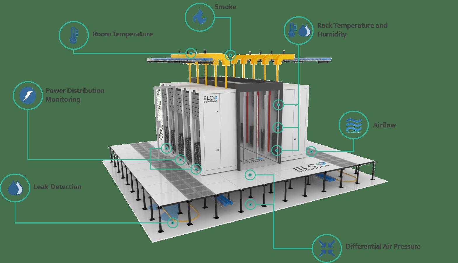 Data Center Environmental Sensors
